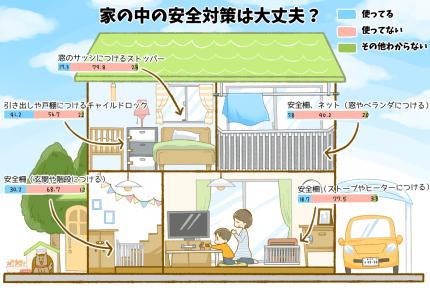 ベランダ、家具の転倒……家の中の安全対策は大丈夫?【朝ごふんコラム】