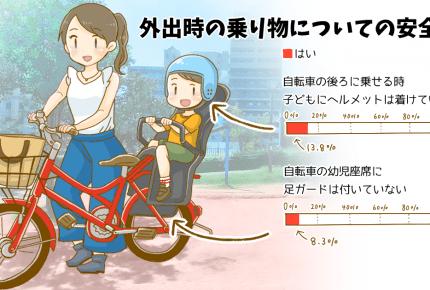 チャイルドシートやヘルメット、「持っているけど使っていない」ママも!?【朝ごふんコラム】