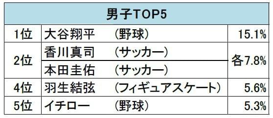 好きなスポーツ選手男子TOP5