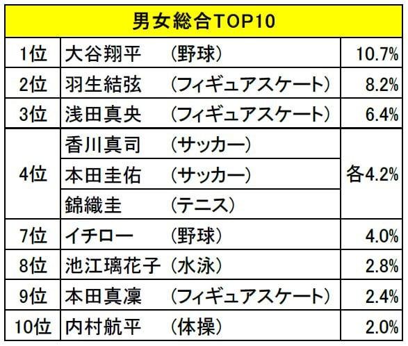 好きなスポーツ選手男女総合TOP10