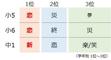 小中学生が選ぶ18年の漢字は 恋 思春期らしい想いがあふれる結果発表 ママスタセレクト