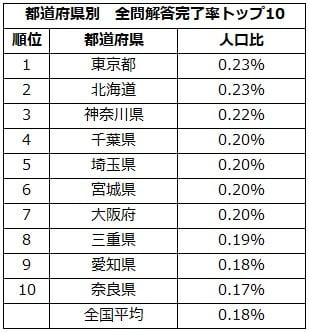 表_都道府県別全問解答完了者人口比率、平均点トップ10