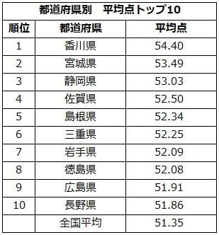 表_都道府県別 平均点トップ10