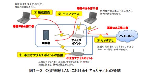 公衆無線LAN