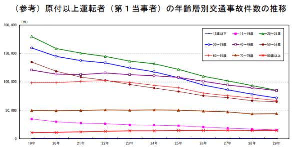原付以上運転者の年齢層別交通事故件数の推移