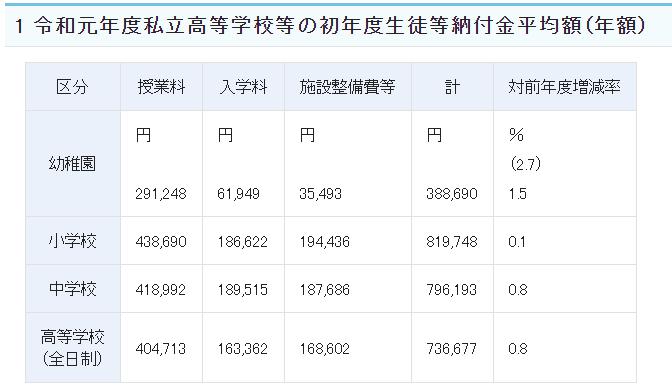 私立高校授業料文科省