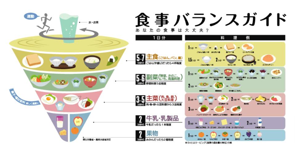 食事バランスガイド拡大図:農林水産省 (1)