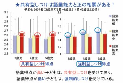 「経済格差は子どもの学力に影響する」の本当の理由 【 内田伸子教授インタビュー前半】